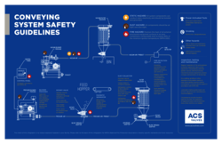 ACS Conveying System Safety Guidelines
