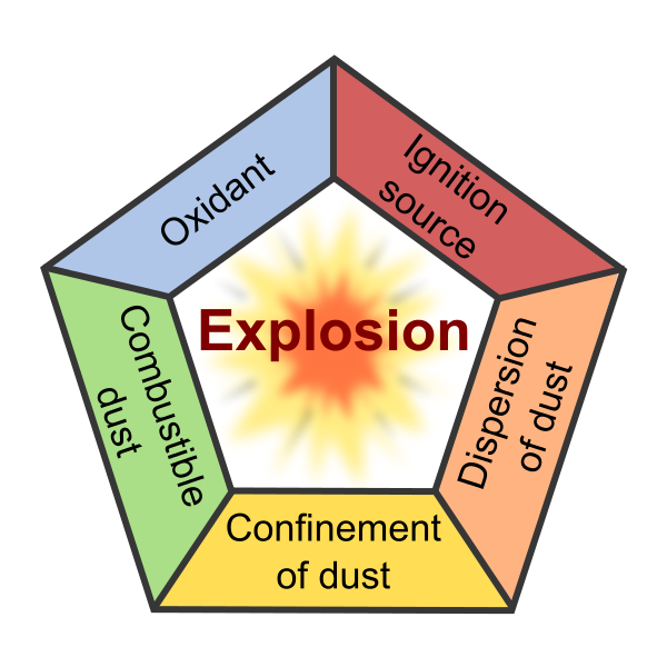 Feed plant explosion diagram